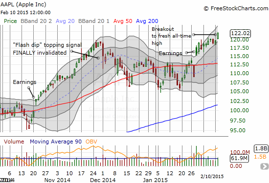 Apple, Inc. (AAPL) achieves a fresh all-time high, finally invalidating all previous bearish signals