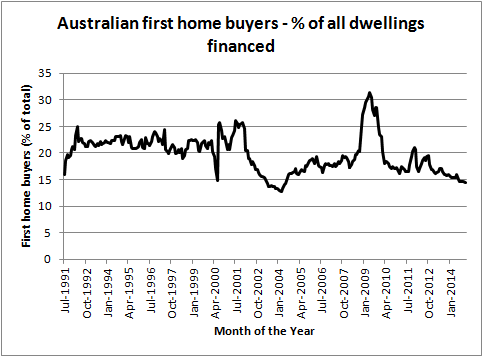 The share of first home buyers in Australia is at historic lows