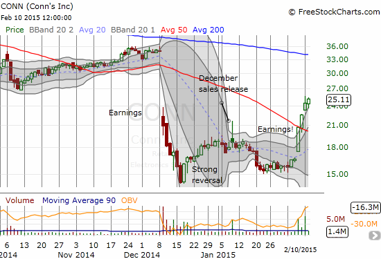 Conn's Inc. (CONN) has continued its post-earnings surge, now including a bullish 50DMA breakout and a fresh post-December earnings high