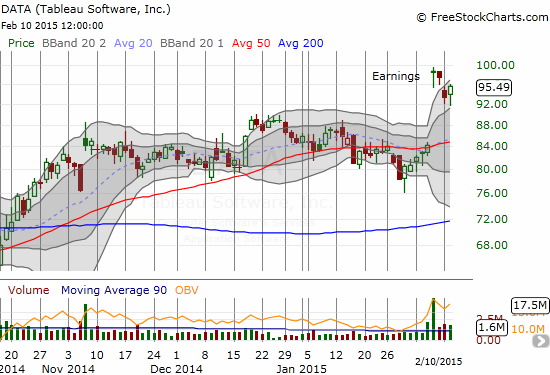 Tableau Software (DATA) pulled back to the first Bollinger Band (BB) before resuming post-earnings momentum