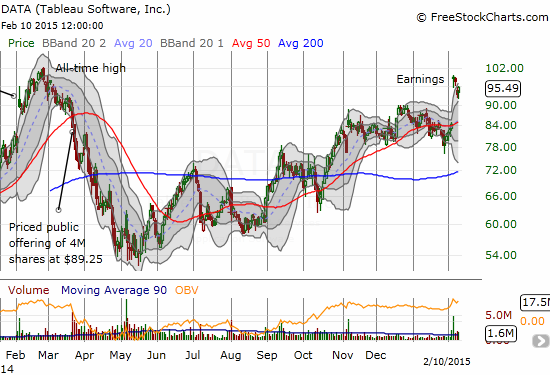 A rough road, but a general uptrend from last year's low