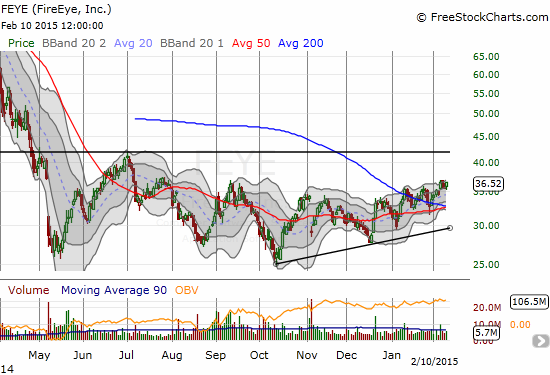 FireEye (FEYE) is slowing trending up from recent low into a potential bullish breakout