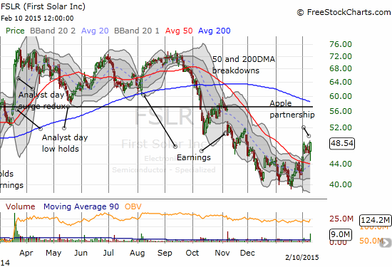 First Solar (FSLR) stages a big comeback off 50DMA support thanks to news about a partnership with Apple (AAPL)