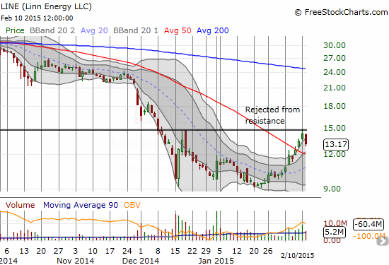 Linn Energy (LINE) falls back from resistance - this rejection is not nearly as violent as the last one!