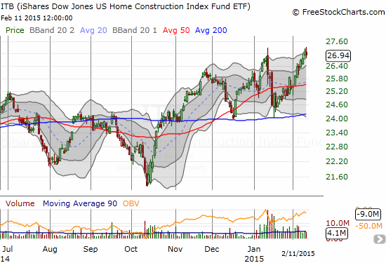 Is iShares US Home Construction (ITB) finally ready for a true breakout?