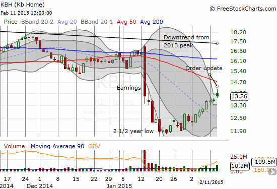 KB Home (KBH) has gained 16% from recent lows, but tough resistance looms overhead