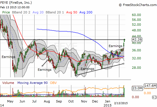 FireEye (FEYE) is apparently breaking out from an extended bottoming pattern