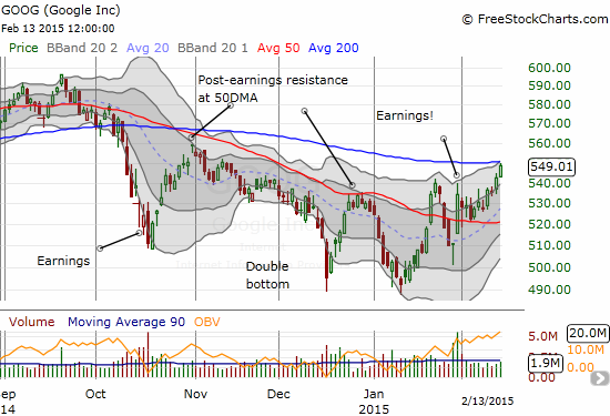 Google (GOOG) is on the edge of a major breakout