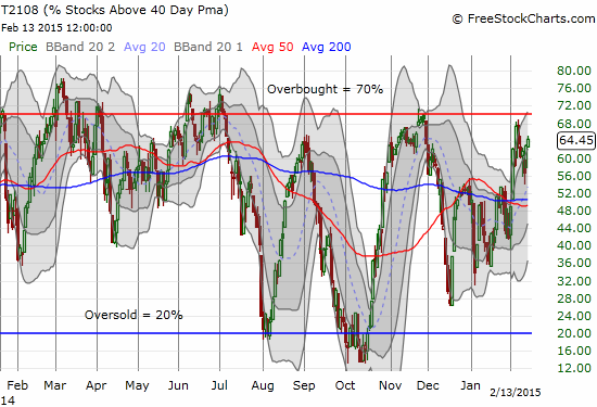 Surprisingly, T2108 is still not overbought