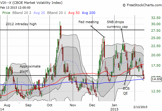 The VIX continues to fall - certainly surprising many bears