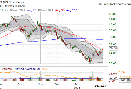 United States Steel Corp (X) has suffered mightily since heady highs last September. A bottom may finally be underway.
