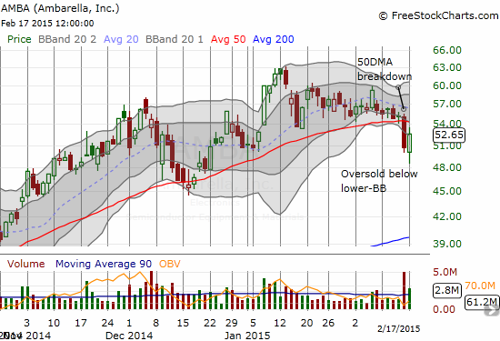 Ambarella (AMBA) stages a vigorous defense as buyers return the stock to the lower-Bollinger Band (BB) after a high-volume 50DMA breakdown