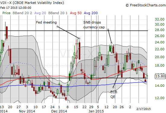The volatility index managed to GAIN 7.6% - a surprisingly large move for an up day