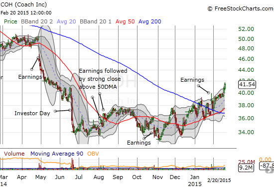 Coach (COH) is starting to leave behind post-earnings angst as a bottoming process seems to be underway