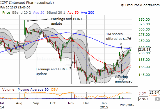 Intercept Pharmaceuticals (ICPT) has surprised me with on-going strength post-offering. The stock is now fighting to break through 200DMA resistance
