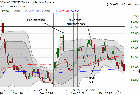 The VIX drops below the pivot point. Will it bounce off support or set new lows?
