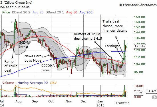 Zillow (Z) gets even more volatile than usual in the wake of the closing of its acquisition of Trulia