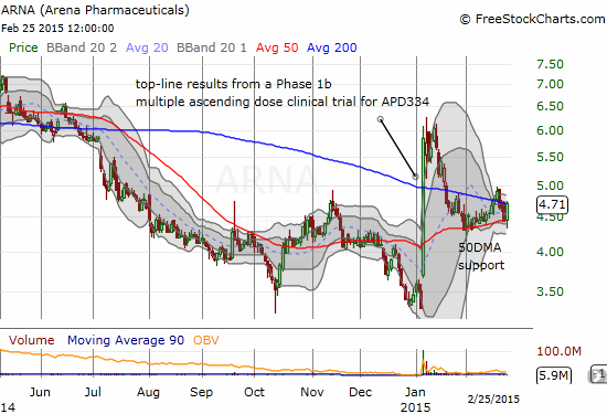 Arena Pharmaceuticals (ARNA)  is trying to stabilize around the critical technical levels defined by the 50 and 200DMAs