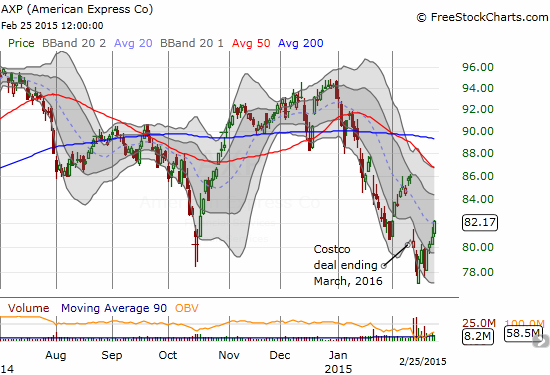 With the post-Costco drop a likely trigger-happy over-reaction, American Express (AXP) is a great candidate for a gap-flll trade