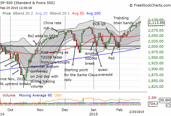The S&P 500 remains perched within an uptrend channel defined by the two Bollinger Bands (BB)