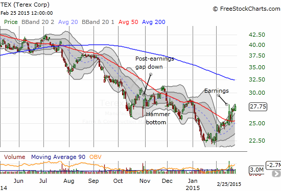 Terex (TEX) is trying to change its fortunes with a spirited breakout and then defense of its 50DMA