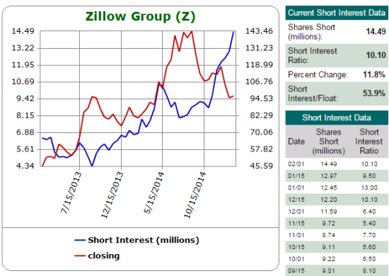 This chart on the massive short interest in Zillow is enough said to help explain why Zillow is such a jumpy stock