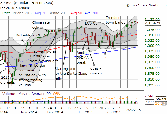 The S&P 500 is dribbling along the lower part of its uptrend channel