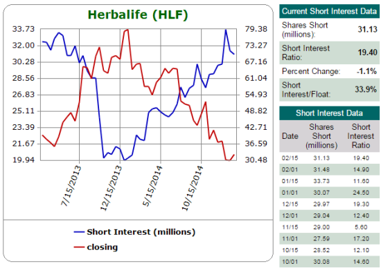 Shorts have persistently pressured Herbalife (HLF). Are they finally ready to back off?