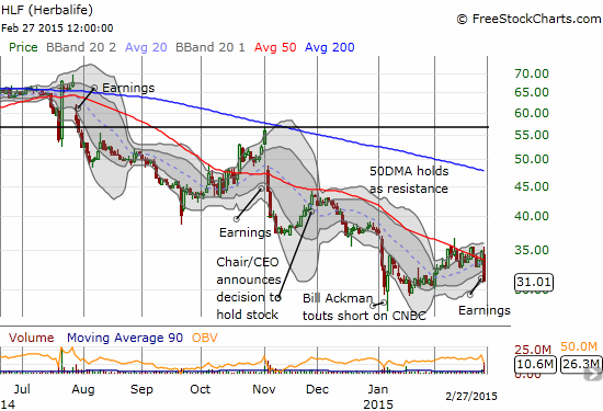 A definitive downtrend for Herbalife (HLF)