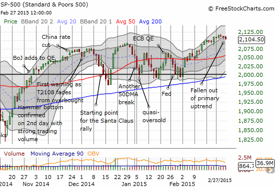 The S&P 500 ends its primary uptrend on yet antoher very marginal move