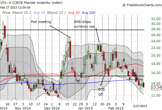 Volatility surprisingly closes on a down note
