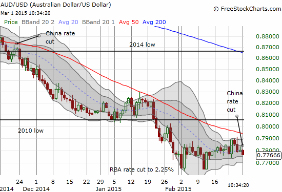 The Australian dollar responds to the last rate cut in China by sliding toward the bottom of the recent range