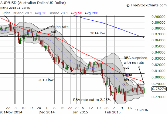 The Australian dollar is likely to remain in its current holding pattern in the coming weeks, perhaps with the overhead 50-day moving average (DMA) serving as on-going resistance (or a pivot)
