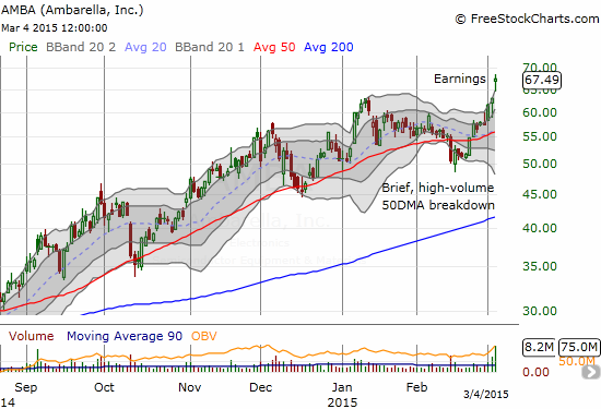 It is like the breakdown never happened: Ambarella, Inc. (AMBA) soars to fresh all-time highs after reporting earnings