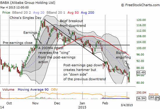 Did Alibaba Group Holding Limited (BABA) finally get low enough to re-attract buying interest?