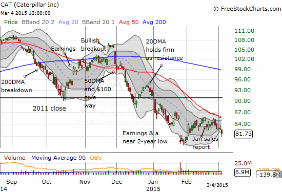 Caterpillar (CAT) now seems set to descend along its lower-Bollinger Band