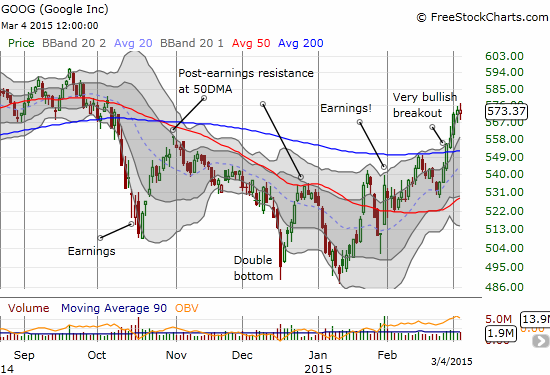 The breakout continues for Google (GOOG)