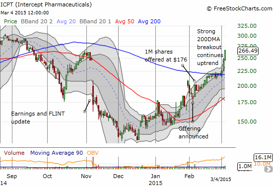 An impressive 200DMA breakout for ICPT