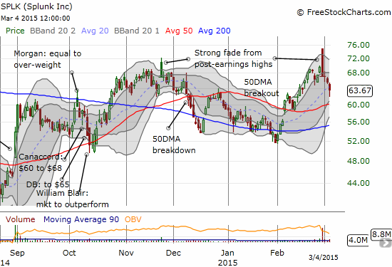 The post-earnings fade continues. Will the 50DMA provide support? The 200DMA?