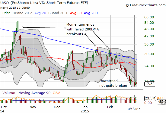 ProShares Ultra VIX Short-Term Futures (UVXY) cannot even hold onto its gain on the day, 7.4% at the high