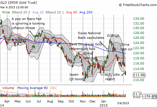 SPDR Gold Shares (GLD) looks headed for a retest of 5-year lows