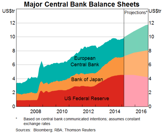 In total, these central bank balance sheets continue to grow linearly