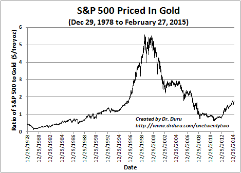 The S&P 500 price in gold has seen much better days