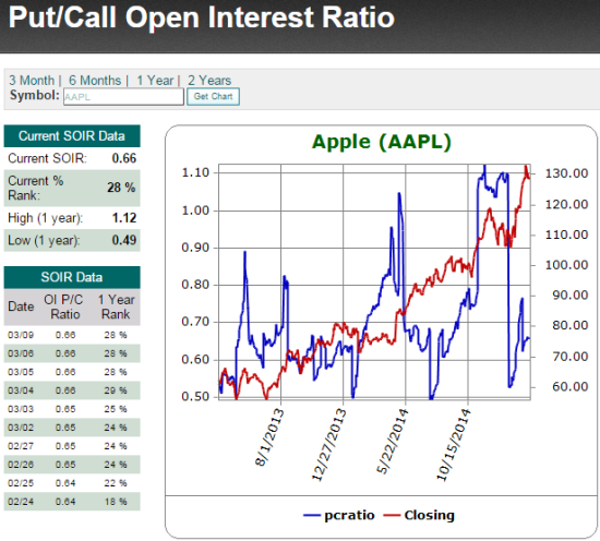 Options traders in AAPL are very bullish