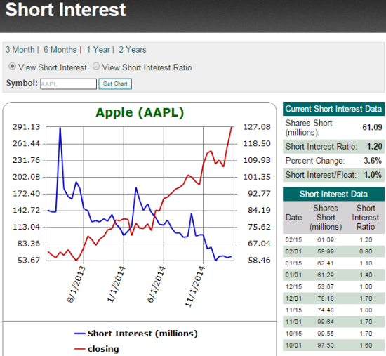Apple bears have run as fast as possible from the steamroller that is AAPL's stock