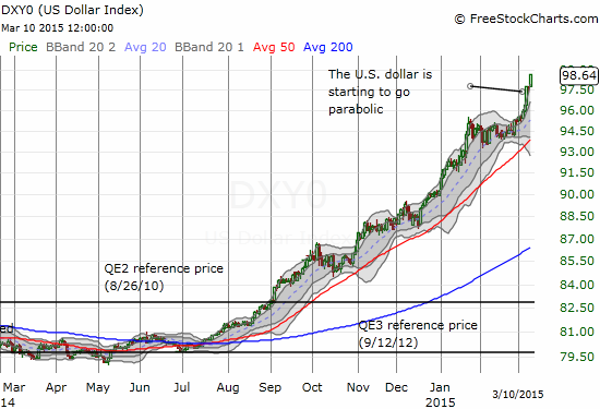 The rush for the U.S. dollar is reaching a parabolic pitch