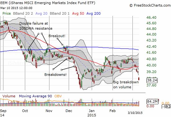 iShares MSCI Emerging Markets (EEM) suffers a severe breakdown