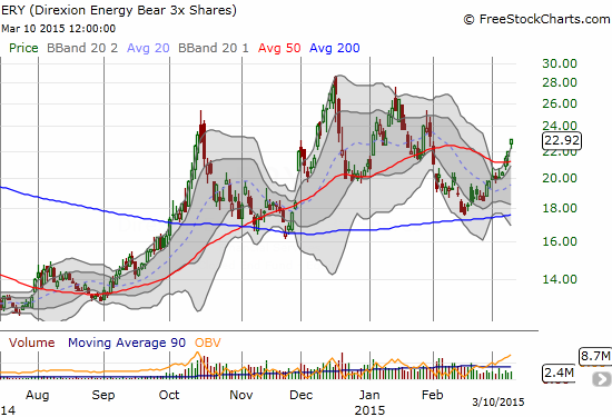 A picture-perfect bounce off 200DMA support but ERY is vulnerable to a quick and sharp reversal with the extension above the upper-BB on low buying volume