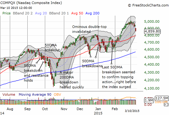 The NASDAQ makes a 1-day stop above 5000 before turning south