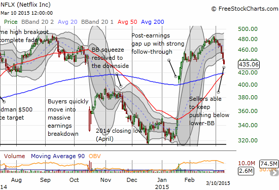 Netflix (NFLX) is accelerating so hard into a test of significant support at the converged 50 and 200DMAs that sellers were able to hold the stock below its lower-Bollinger Band